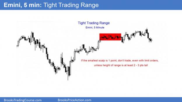 ES Emini Tight Trading Range