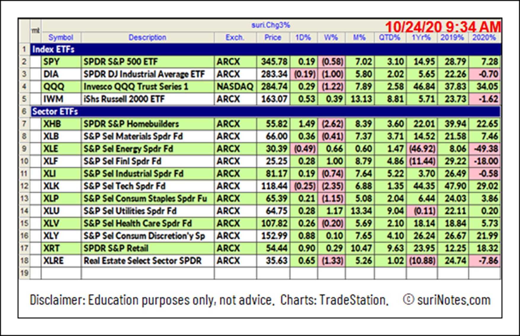 Index ETFs and Sector SPDR ETFs