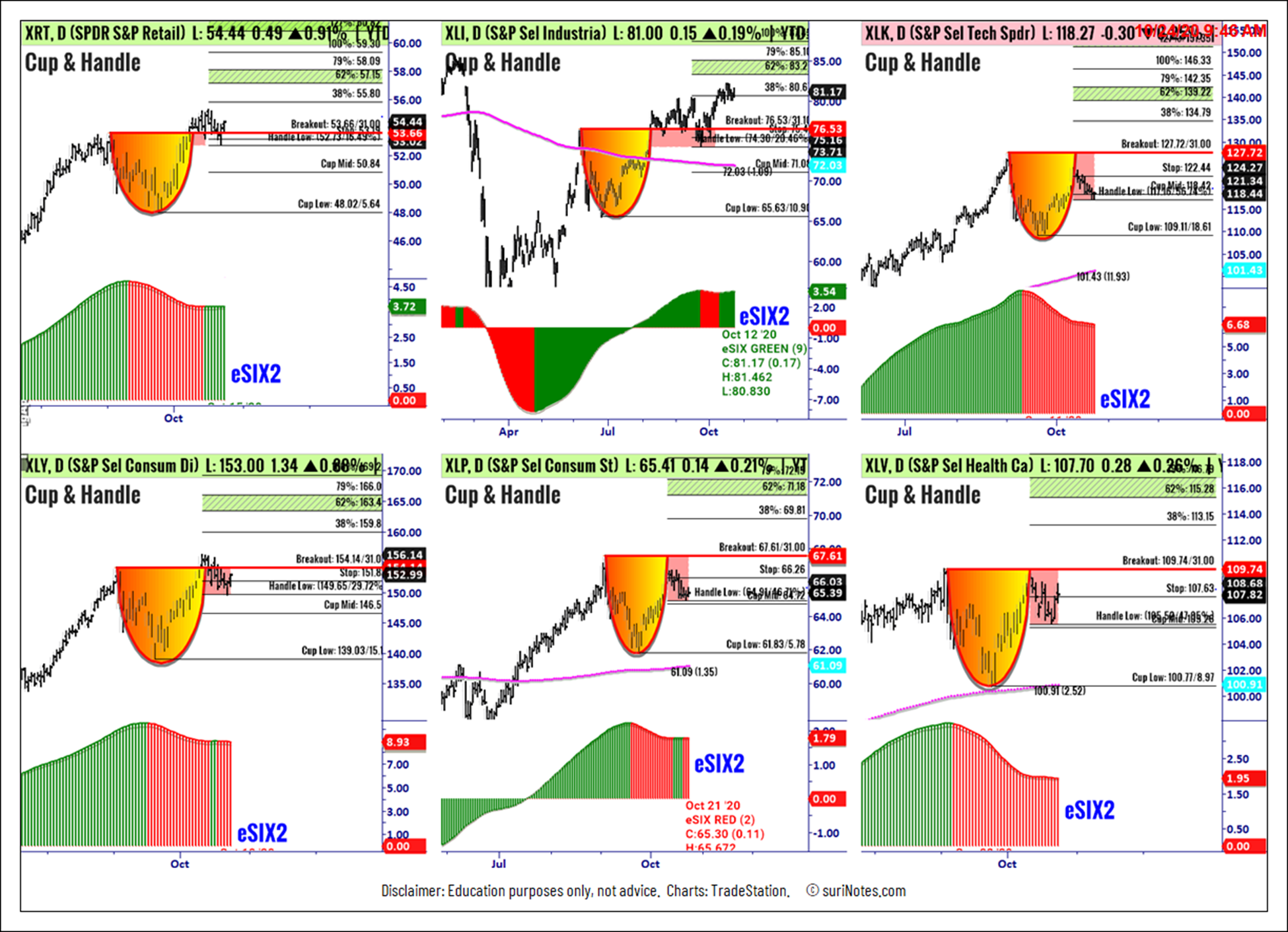Sector SPDR ETF Cup & Handle Chart Patterns