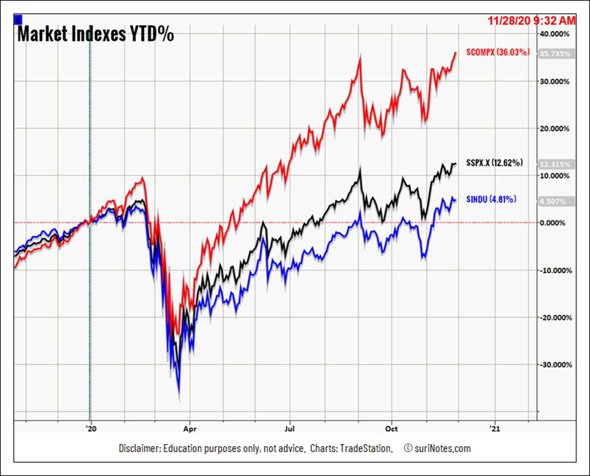 Major Market Indexes YTD%