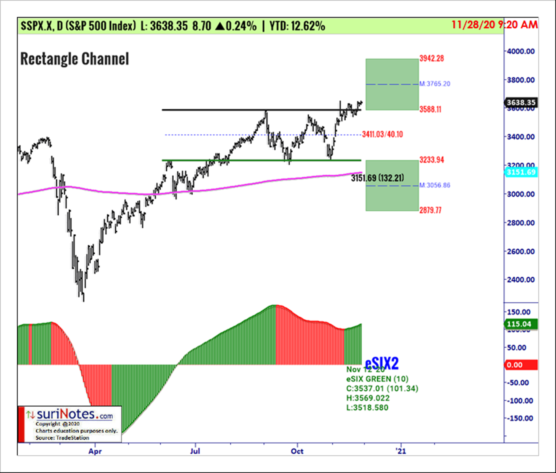 S&P 500 Index (SPX) Rectangle Channel Pattern