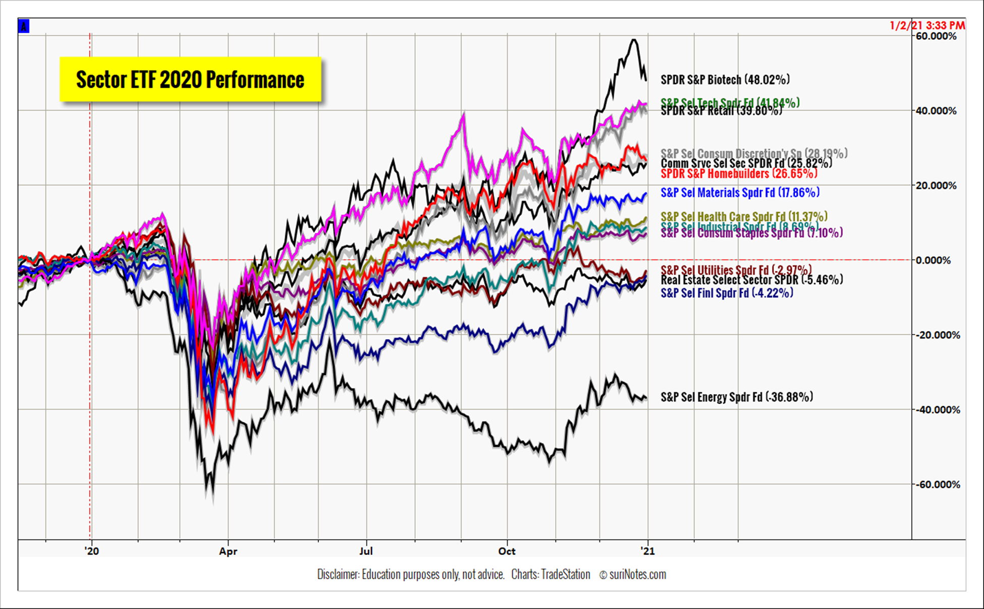 S&P Select Sector ETF 2020 Performances