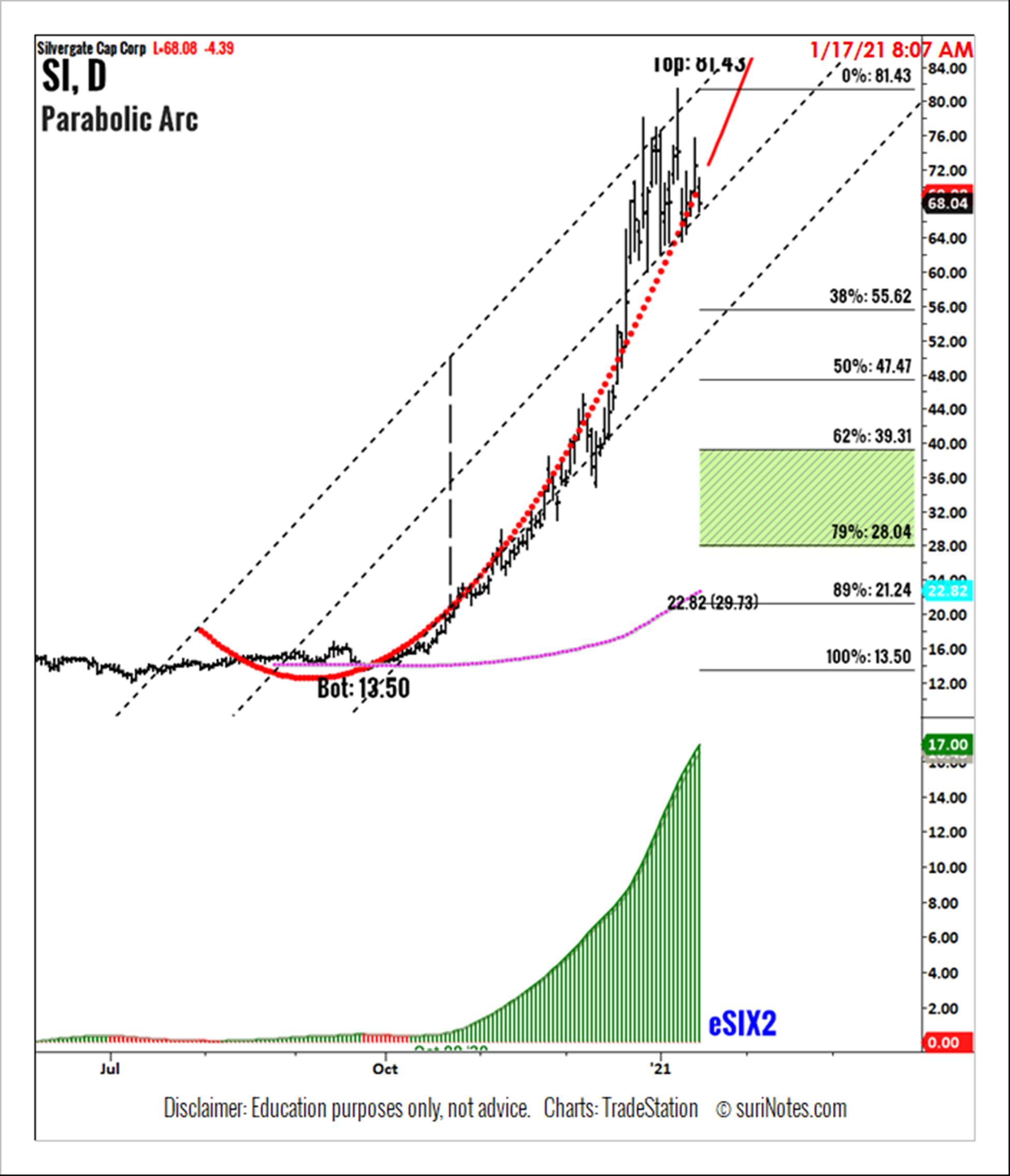 Silver Gate Corp. (SI) Parabolic Arc pattern