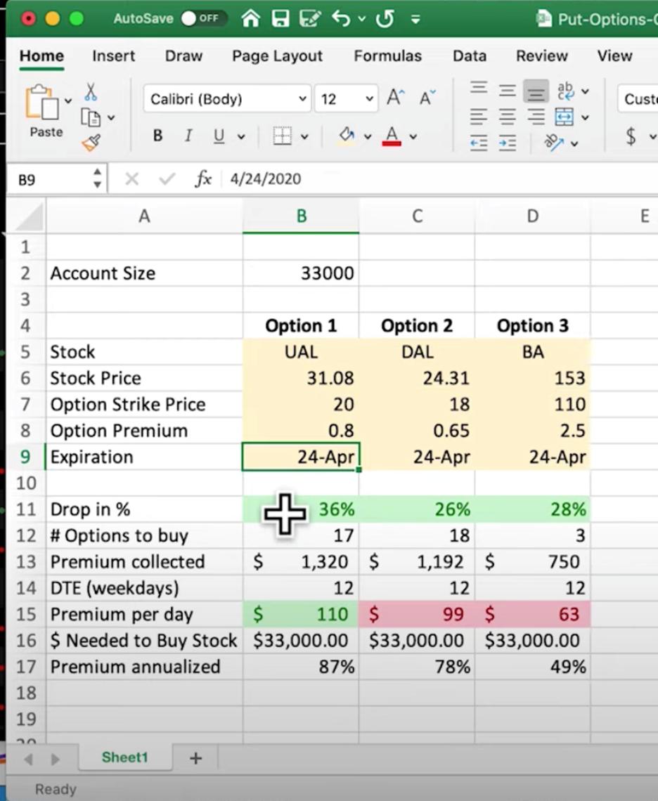 Rockwell Trading Put Options Calculator UAL, DAL, BA