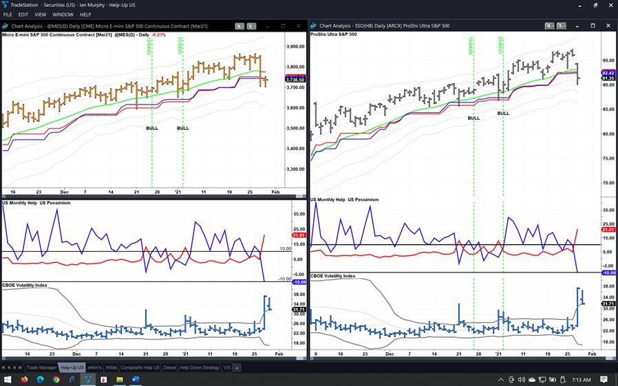 divergence signals