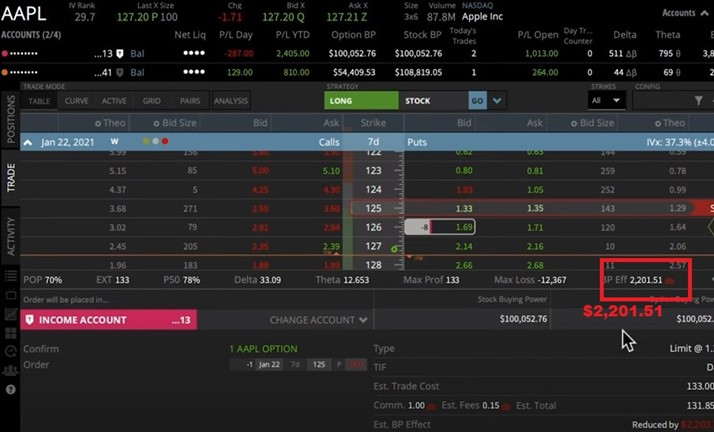 sell put for AAPL
