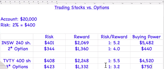 Table 1 - Stock Trading vs Options Trading: What Is Better?