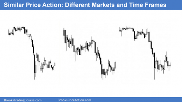 What is price action on different markets and time frames