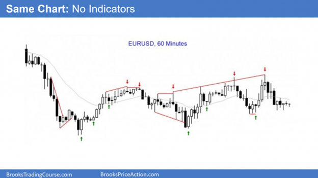 Trading a bare chart with no indicators