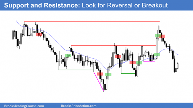 Trading support and resistance - Look for reversal or breakout