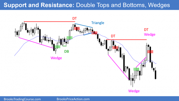 Trading support and resistance - Double tops and bottoms, wedges