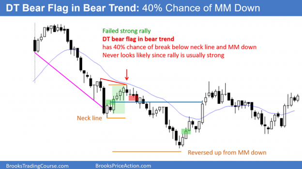 Trading support and resistance - Double top bear flag in bear trend