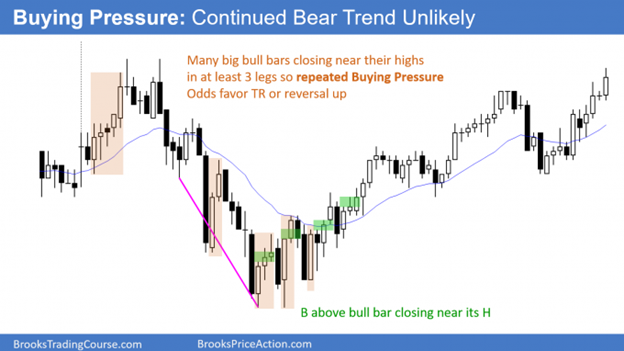Trading support and resistance - Buying pressure, continued bear trend unlikely