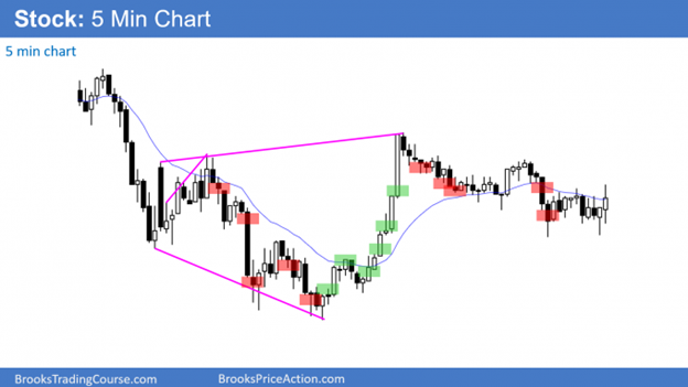 Price action on a stock 5-minute chart