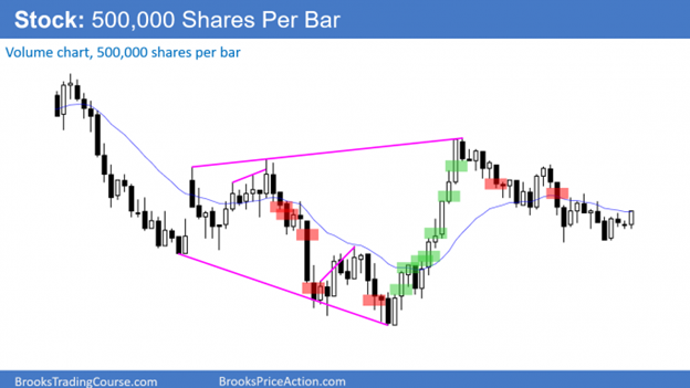 Price action on a stock 500k shares chart