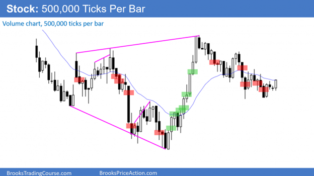 Price action on a stock 500k tick chart