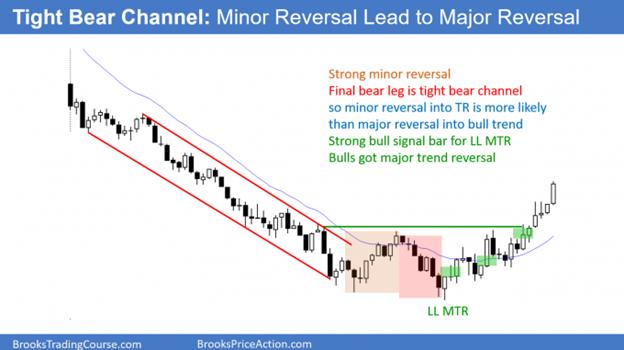 Tight bear channel - Minor reversal leading to Major Reversal