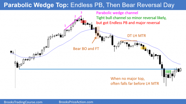 Always In channel - Reversals are more common than breakouts