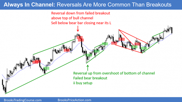 A 17 bar bear Micro Channel - Sell Climax