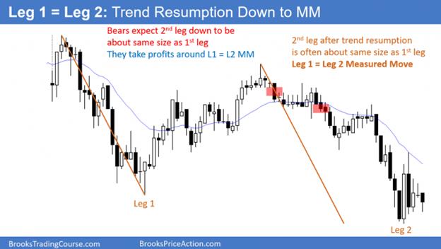 Measuring Gap - Reached Measured Move target