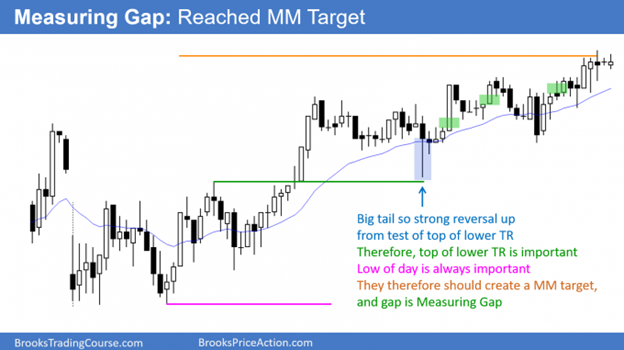 Trading Range reversals - Second buy and sell signals at reversals