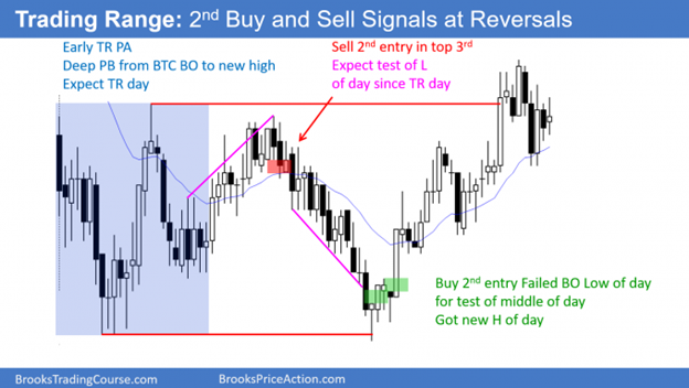 Sell vacuum test of yesterday's Low - Buy reversal up