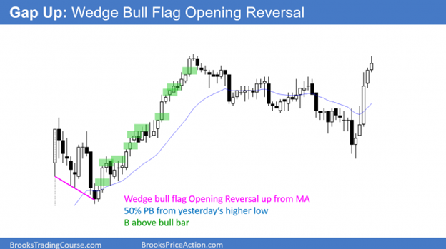 Gap down - Double Top bear flag just below Moving Average