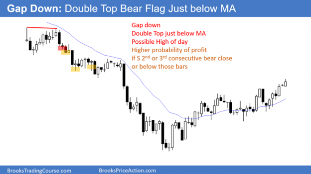 Magnets: Breakout test - Double bottom
