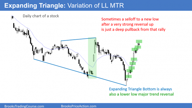Expanding Triangle a variation of Lower Low Major trend Reversal