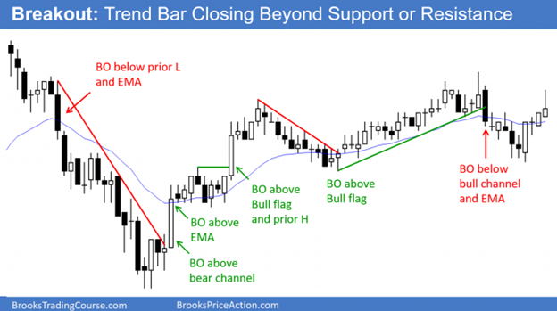 Low 1 and Low 2 pullbacks in bear trend or Trading Range