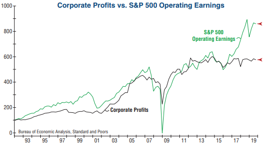 profit vs earnings
