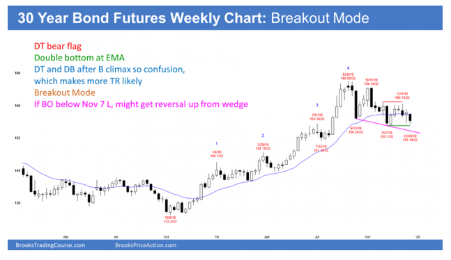 futures chart