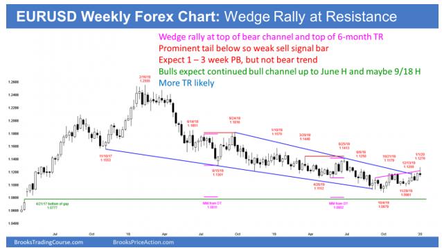 EURUSD Forex weekly candlestick chart has wedge rally