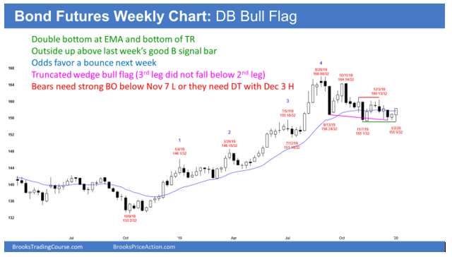 Treasury Bond Futures weekly candlestick chart has double bottom bull flag