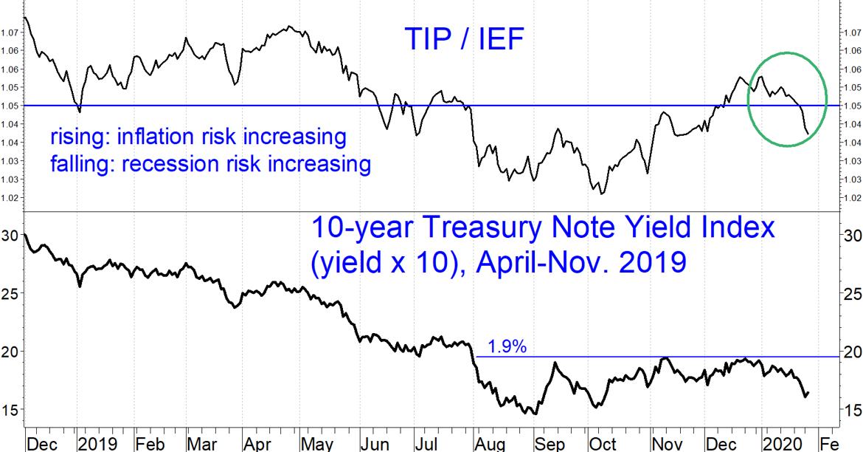 TIP/IEF