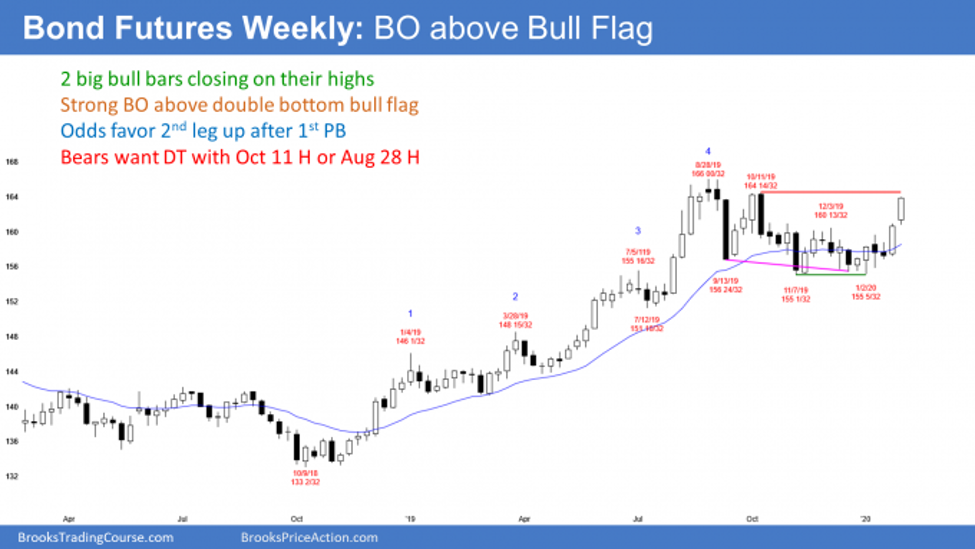 Bond futures weekly chart breakout above bull flag