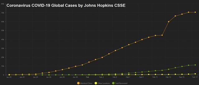Another Japanese Recession? - Corona Virus Dashboard (Chart 1)