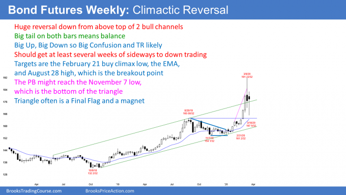 Bond Futures weekly candlestick chart has buy climax