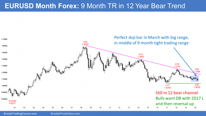EURUSD monthly Forex chart in tight trading range in bear trend