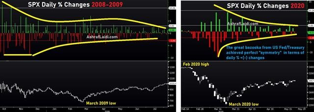 Three Big Questions - Spx Changes Now And 2008 (Chart 1)