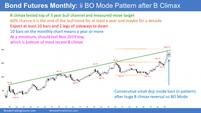 Bond Futures monthly candlestick chart has ii breakout mode pattern after buy climax