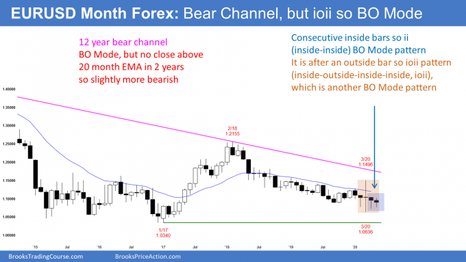 EURUSD Forex monthly candlestick chart has ioii and ii breakout mode pattern in bear channel
