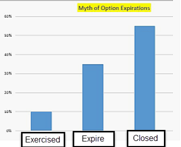 options expiration myths