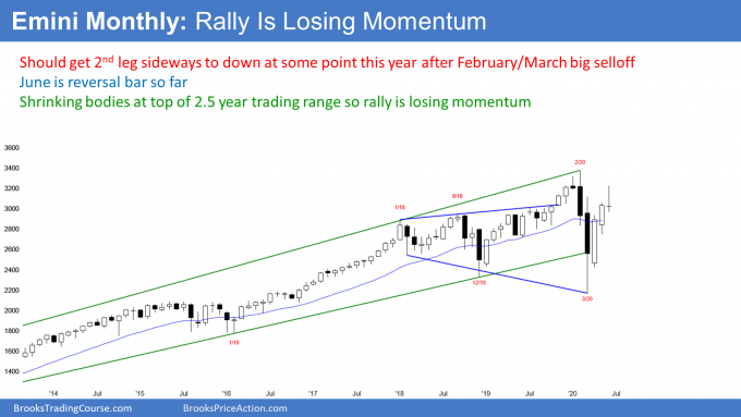 Emini S&P500 monthly candlestick chart forming lower high major trend reversal.