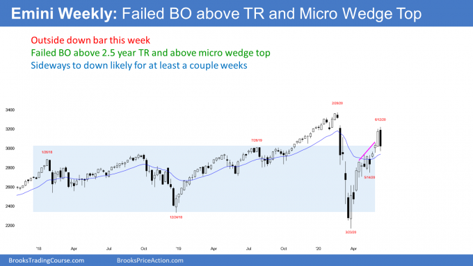 Emini S&P500 weekly candlestick chart failed breakout above trading range