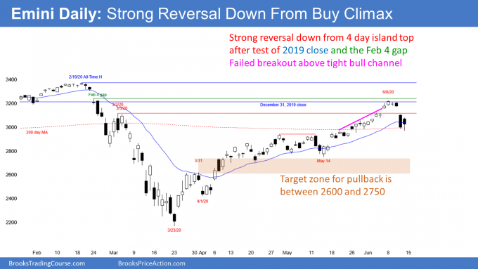 Emini S&P500 daily candlestick chart failed breakout parabolic wedge top and close of 2019