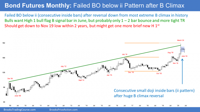 Bond futures monthly candlestick chart has High 1 bull flag after failed breakout below ii in buy climax