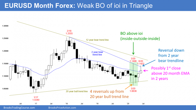EURUSD Forex monthly candlestick chart has weak breakout above ioi in Triangle