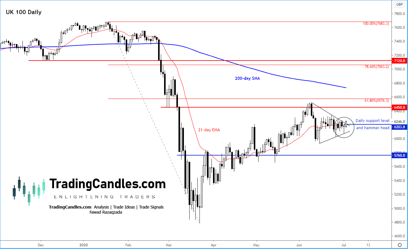 trading candles