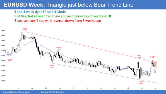 EURUSD Forex weekly candlestick chart in tight trading range at bear trend line